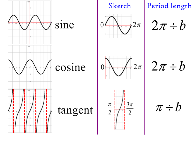 Evaluating Sine Cosine And Tangent Of Pi2: Trig Graphs Do Look Rather Nice