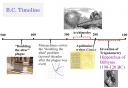 Partial Math Timeline