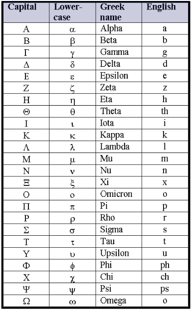 Greek Alphabet Chart