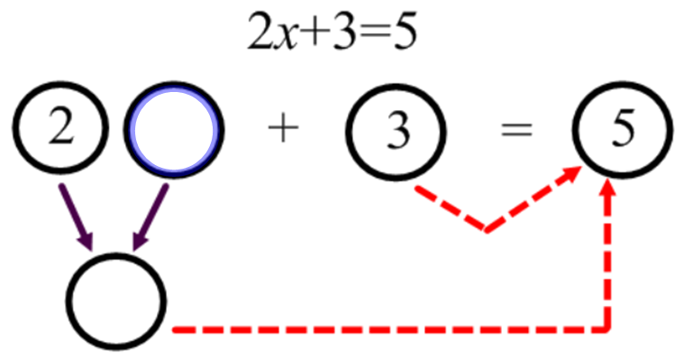 a definition of algebra Illustrated definition of algebra: algebra uses letters (like x or y) or other symbols in place of values, and then plays with them using special.
